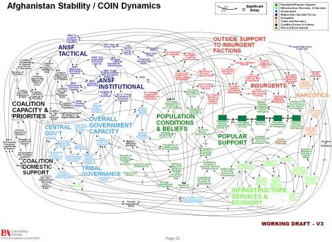 afghanistan stability-coin dynamics