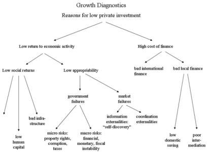 Root cause or growth diagnostics?