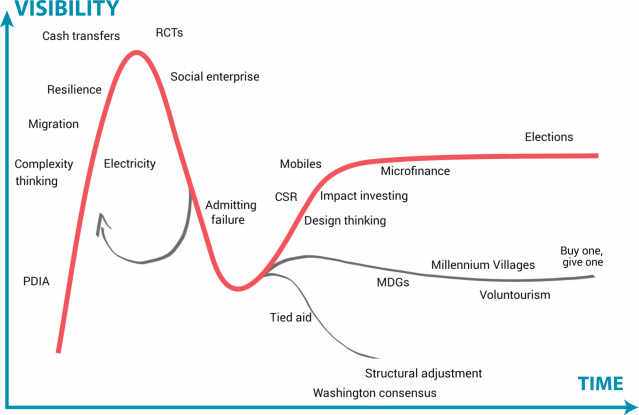Development Ideas Hype Cycle - 2014