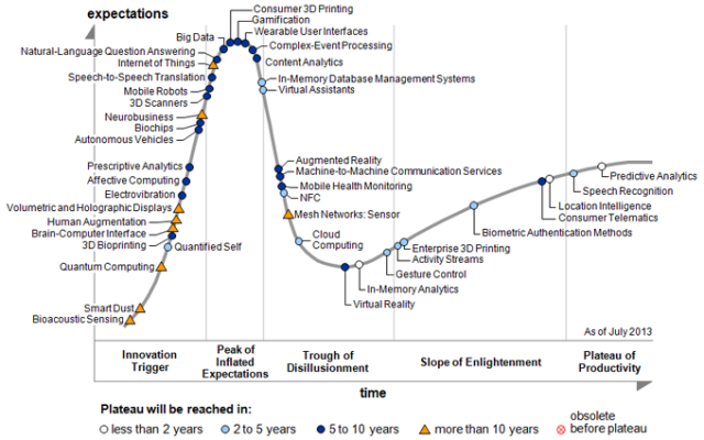hype-cycle-2013
