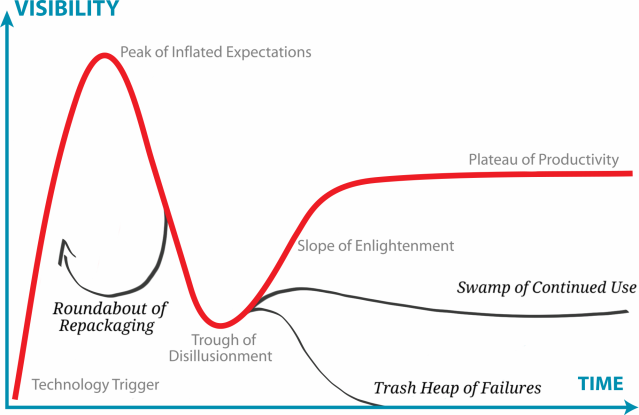 Hype Cycle for Development Ideas